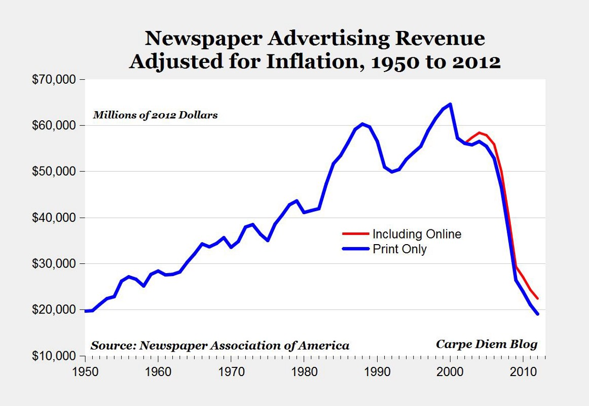Newspaper ad revenue