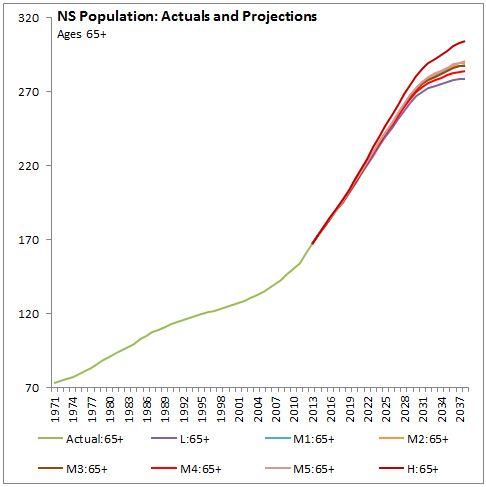NS population 65+