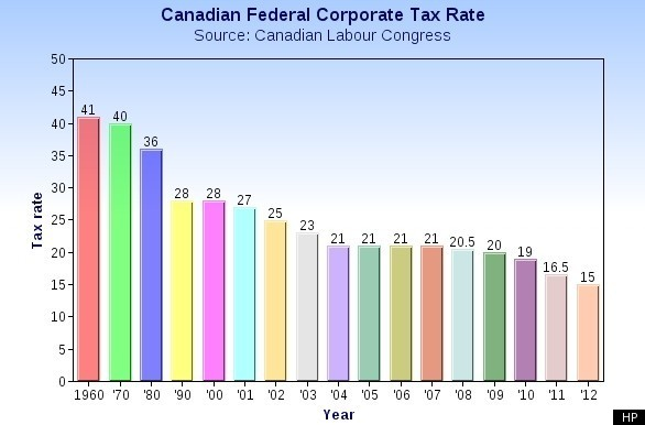 CANADA-CORPORATE-TAX-RATE
