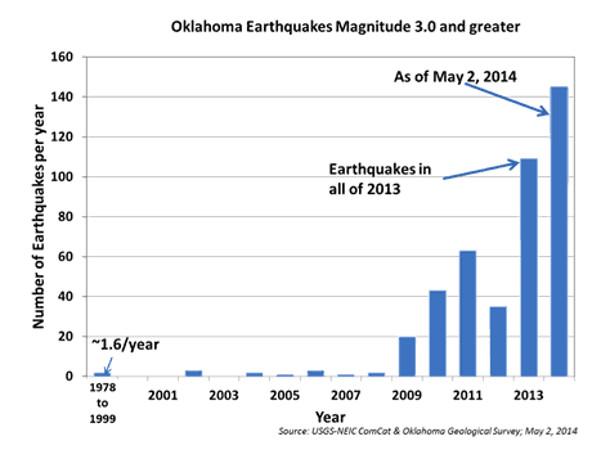 OklamahomaQuakes610px