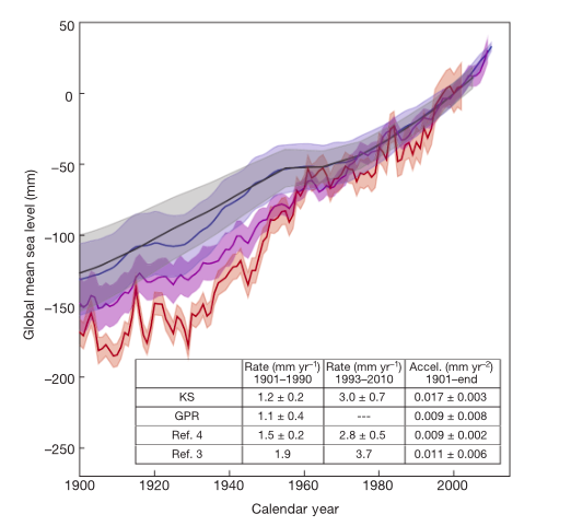 A graph showing various estimates of sea level rise in the 20th and 21st centuries. Explanation at the link.