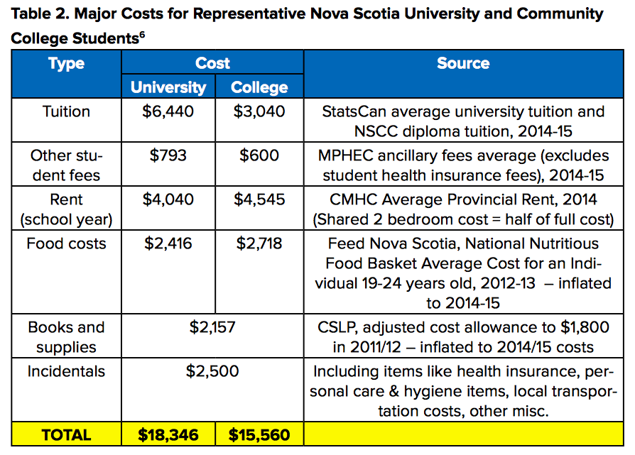 The costs of university education in Nova Scotia, as detailed in a new paper by StudentsNS.