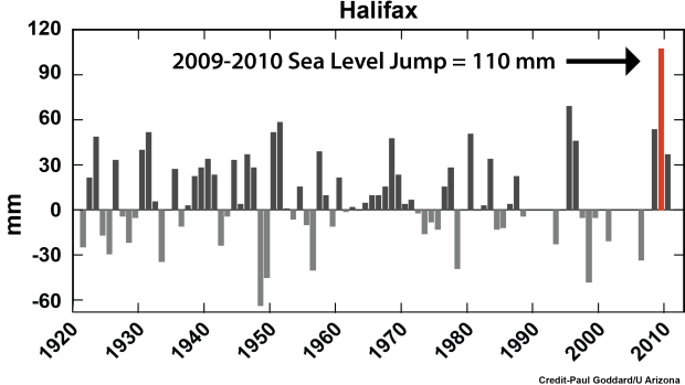 The University of Arizona graphs show the rise in Halifax. Source: CBC