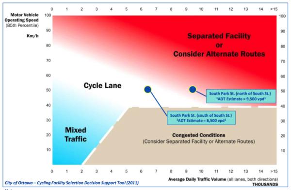 Ottawa Facility Tool Graph