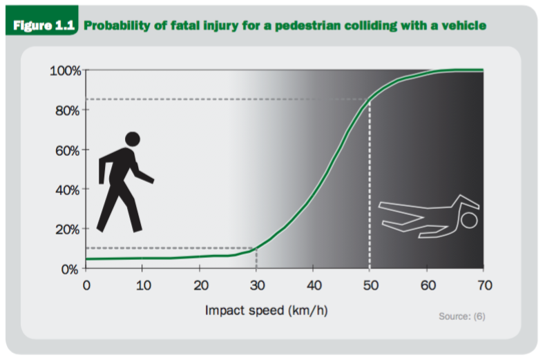 From page 5 of Speed Management, A Road Safety Manual, published by the World Health Organization in 2008. Their source: OECD/ECMT Transport Research Centre: Speed Management report, Paris 2006.