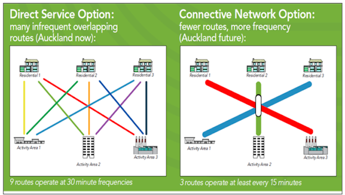 Figure 2 : Direct Service vs Connective Service Model. Graphic courtesy Auckland Transport