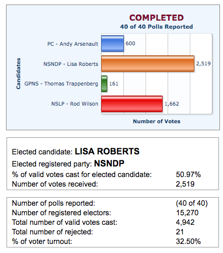 The unofficial results for Halifax Needham, from Elections Nova Scotia. 2016-08-31 at 10.19.05 AM