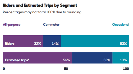 Estimated trips by segment, from Who's On Board 2016, Transit Center