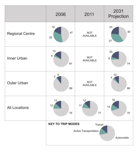 Modal split targets from HRM's Regional Municipal Planning Strategy, October 2014.