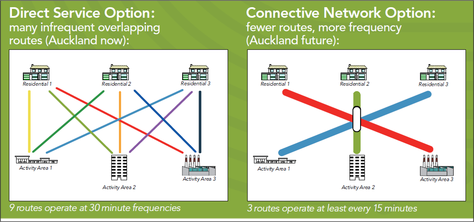 auckland-connective-network