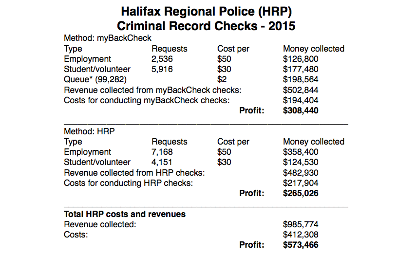 The Halifax police department makes over half a million dollars each