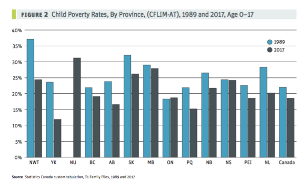 Child poverty rates by province