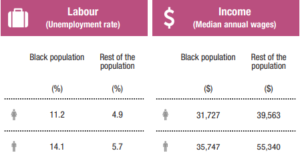 Chart showing higher unemployment and lower income for Black people in Halifax.