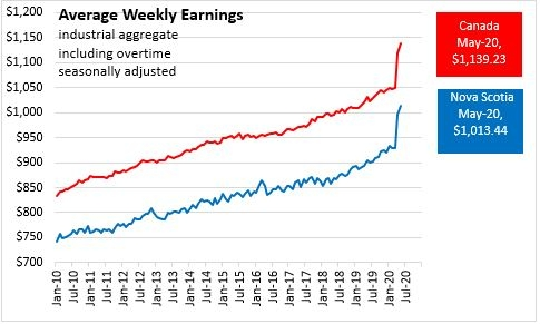 Image showing increase in average weekly earnings