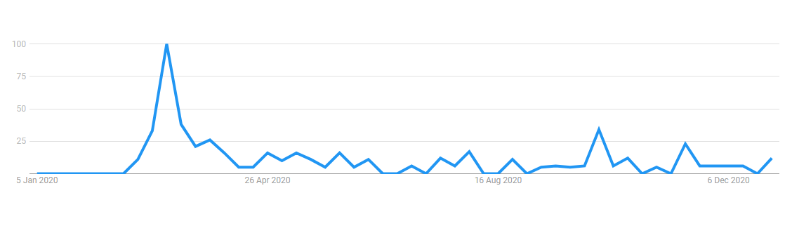 "Google Trends graph for ""an abundance of caution"""