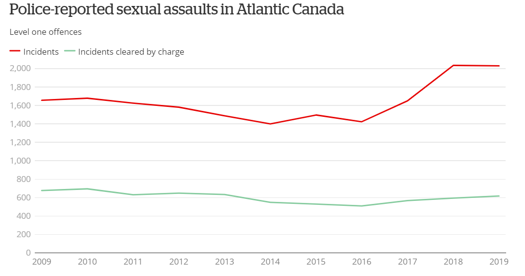 Graph of sexual assault complaints vs charges