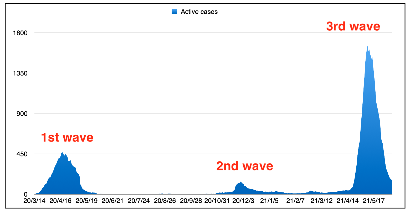 this is a chart showing the three waves since the start of the pandemic.