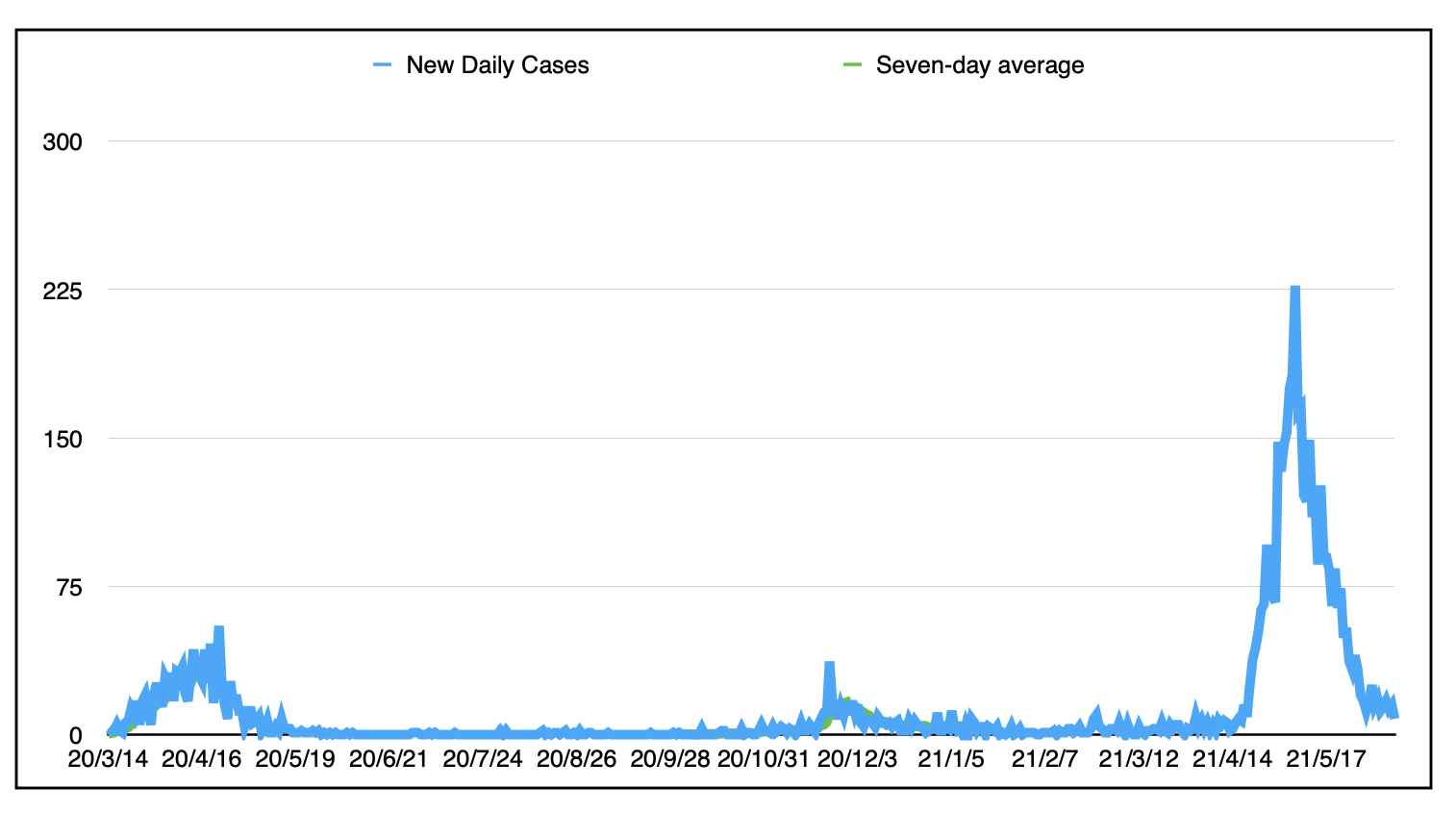 a graph showing daily case numbers from the start of the pandemic.