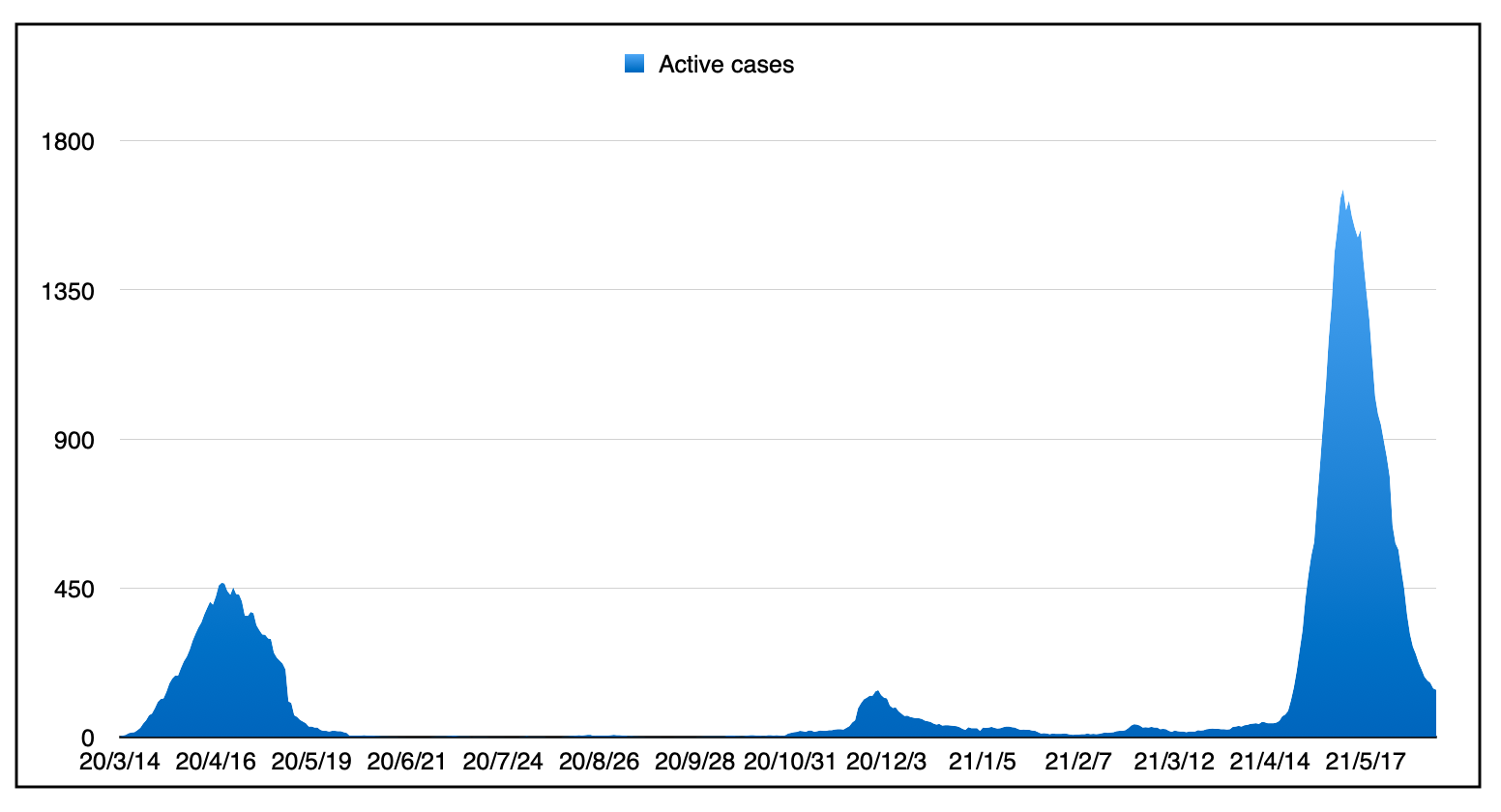 A graph showing the three waves of the active caseload from the start of the pandemic in March 2020