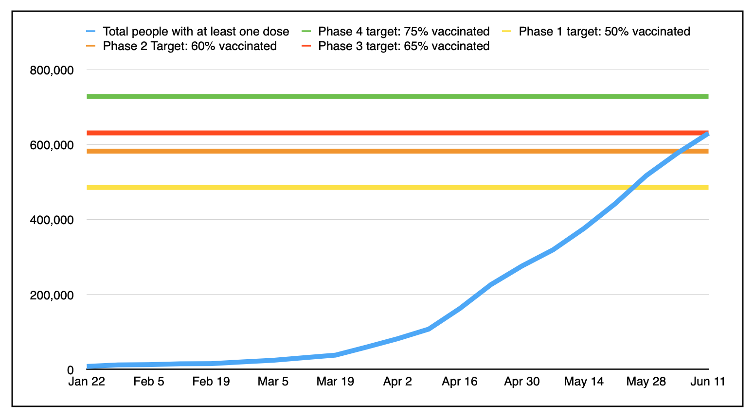 A graph showingthe province's weekly progress in a series of five coloured lines.