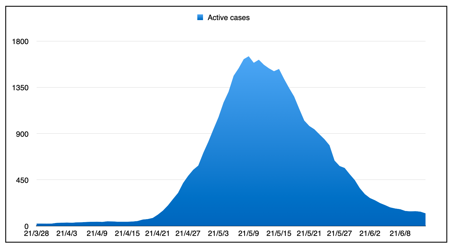 A mountain shaped graph of the infection rates since March 28.