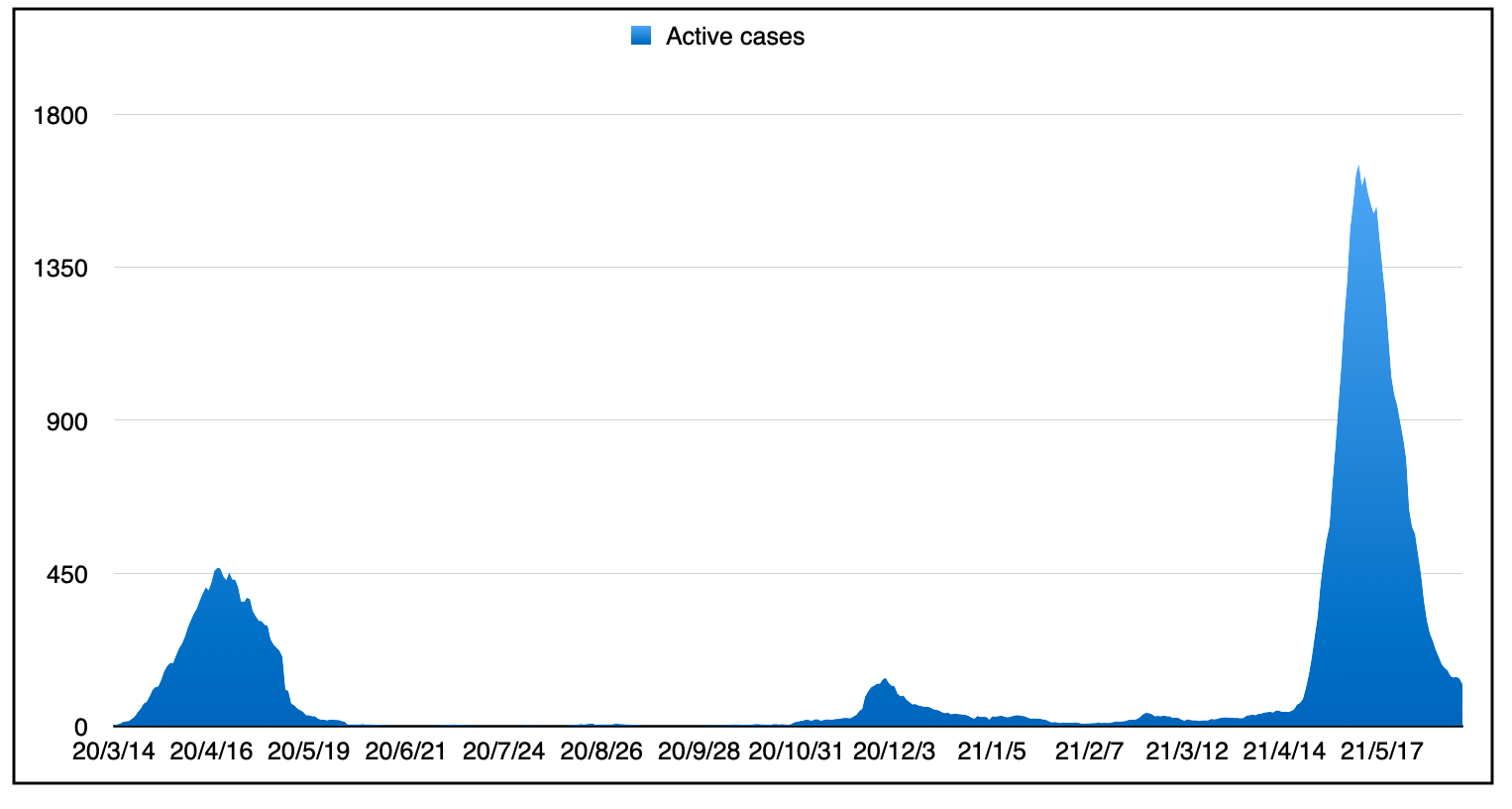 A graph showing the three peaks of infection rates since the beginning of the pandemic.