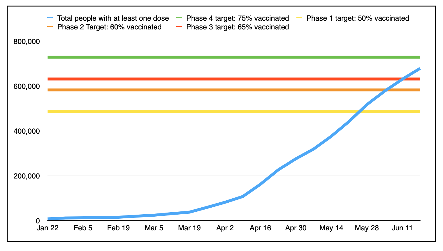 A graph of weekly progress, represented by 4 multi coloured lines, and a blue line which slopes upward to the right to join them.