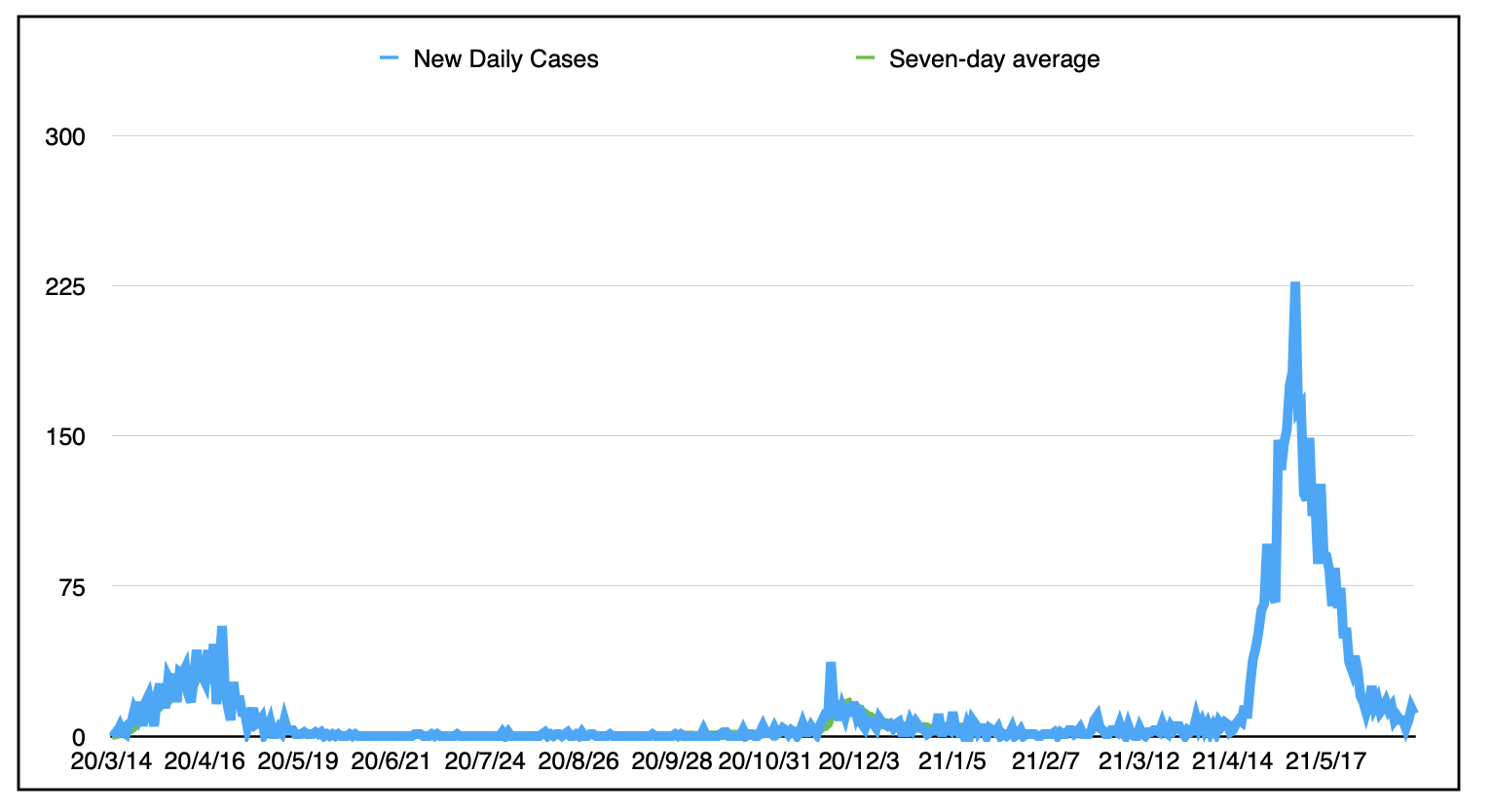 The graph showing the three waves of the daily case counts since the beginning.