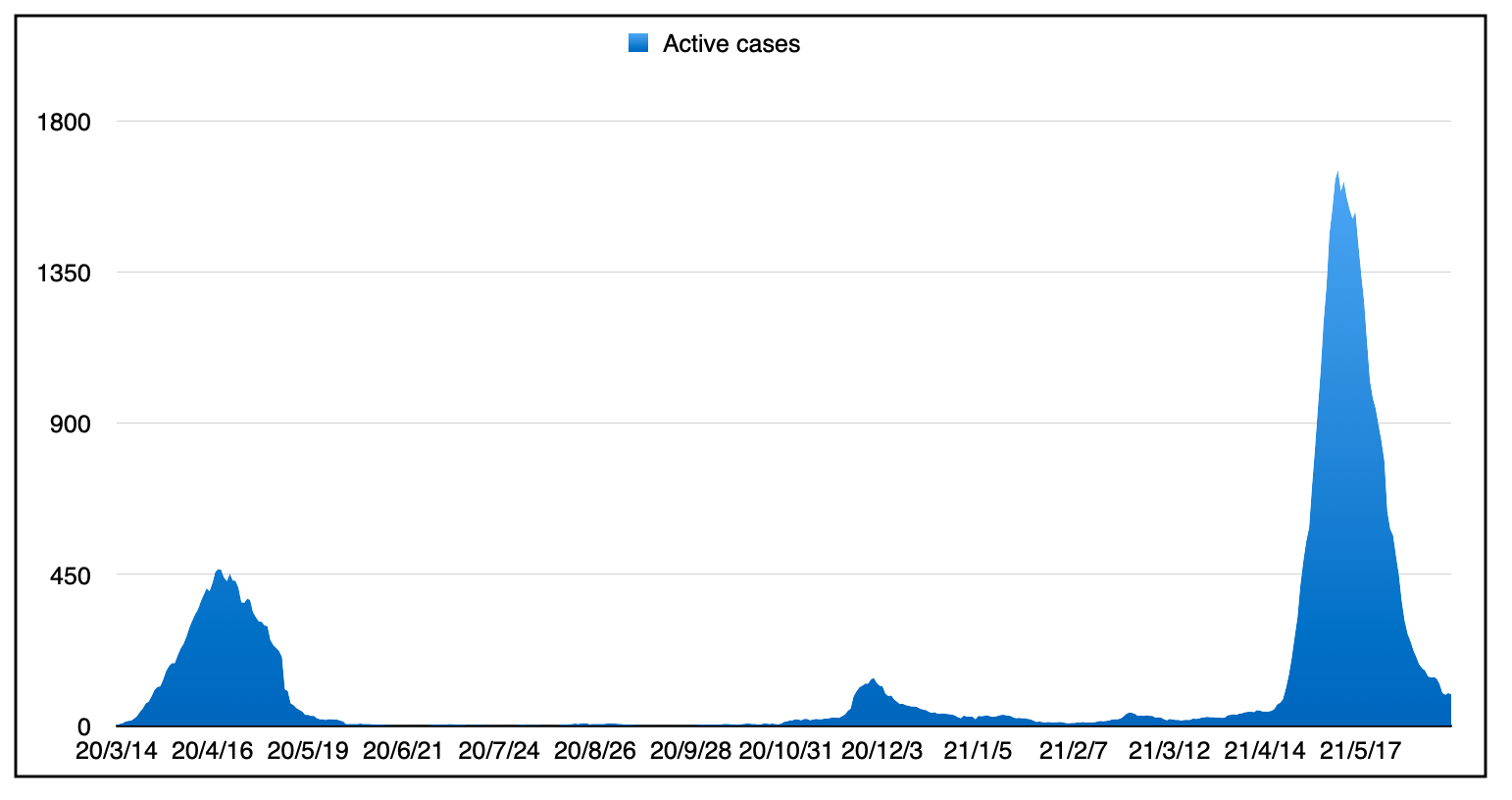 The three waves of active cases since the beginning.
