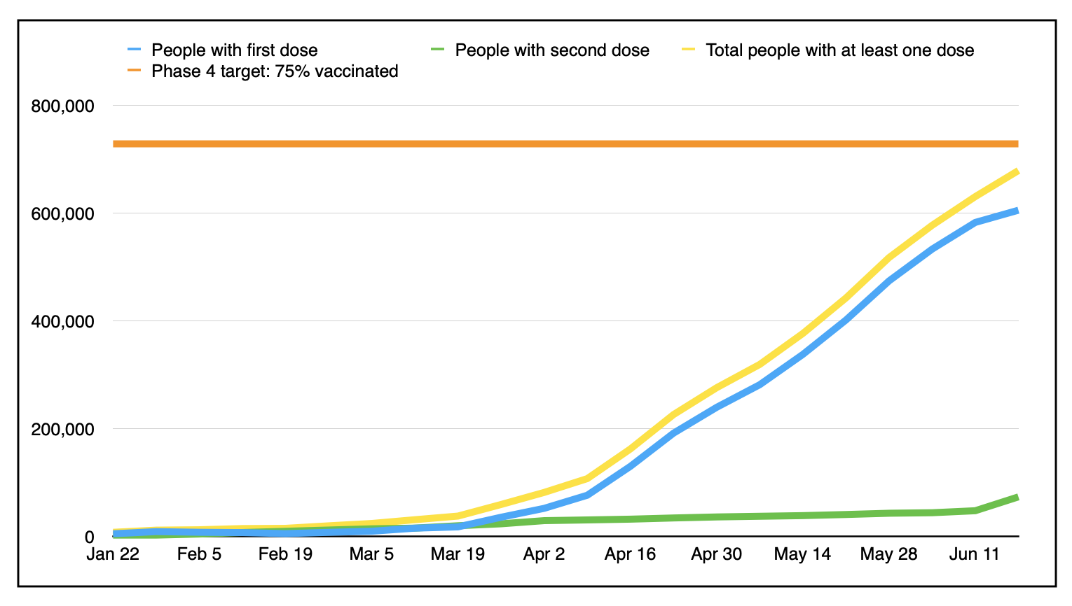 Another chart with multi coloured lines, with three lines sloping upward and one orange line level across the top which represented our goal of 75 percent vaccinated.