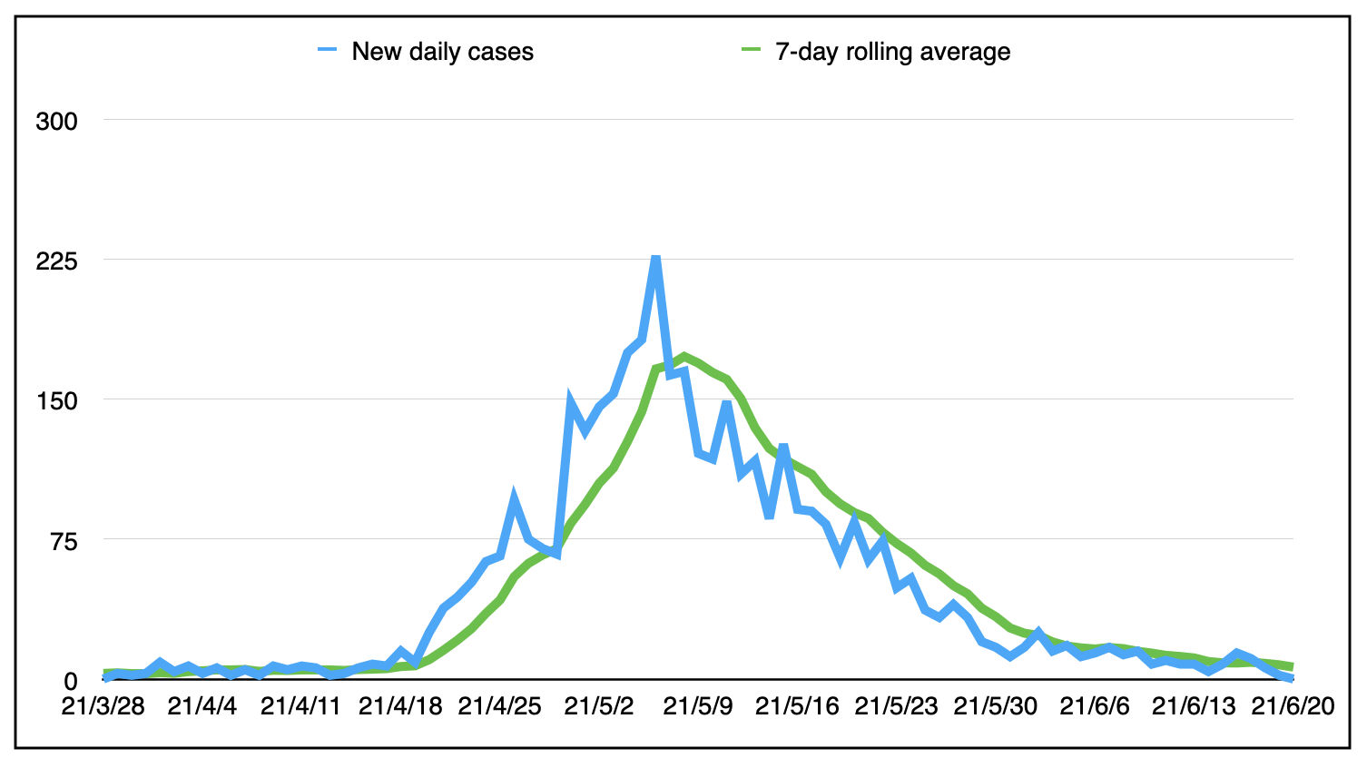 The mountain shaped graph of new daily cases in jagged green and blue lines.