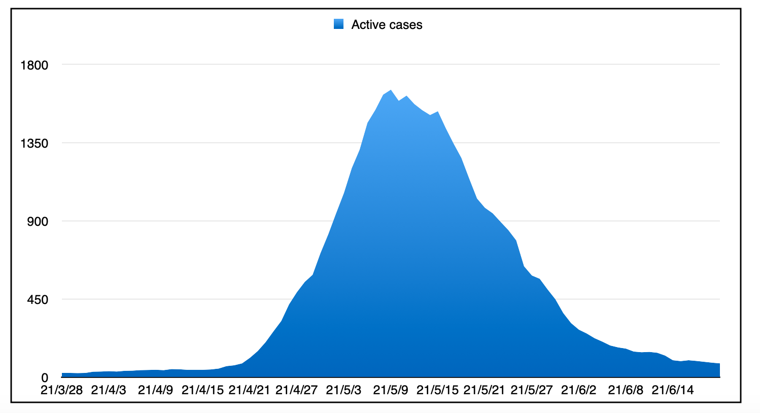 The giant blue Everest shaped graph of active cases.