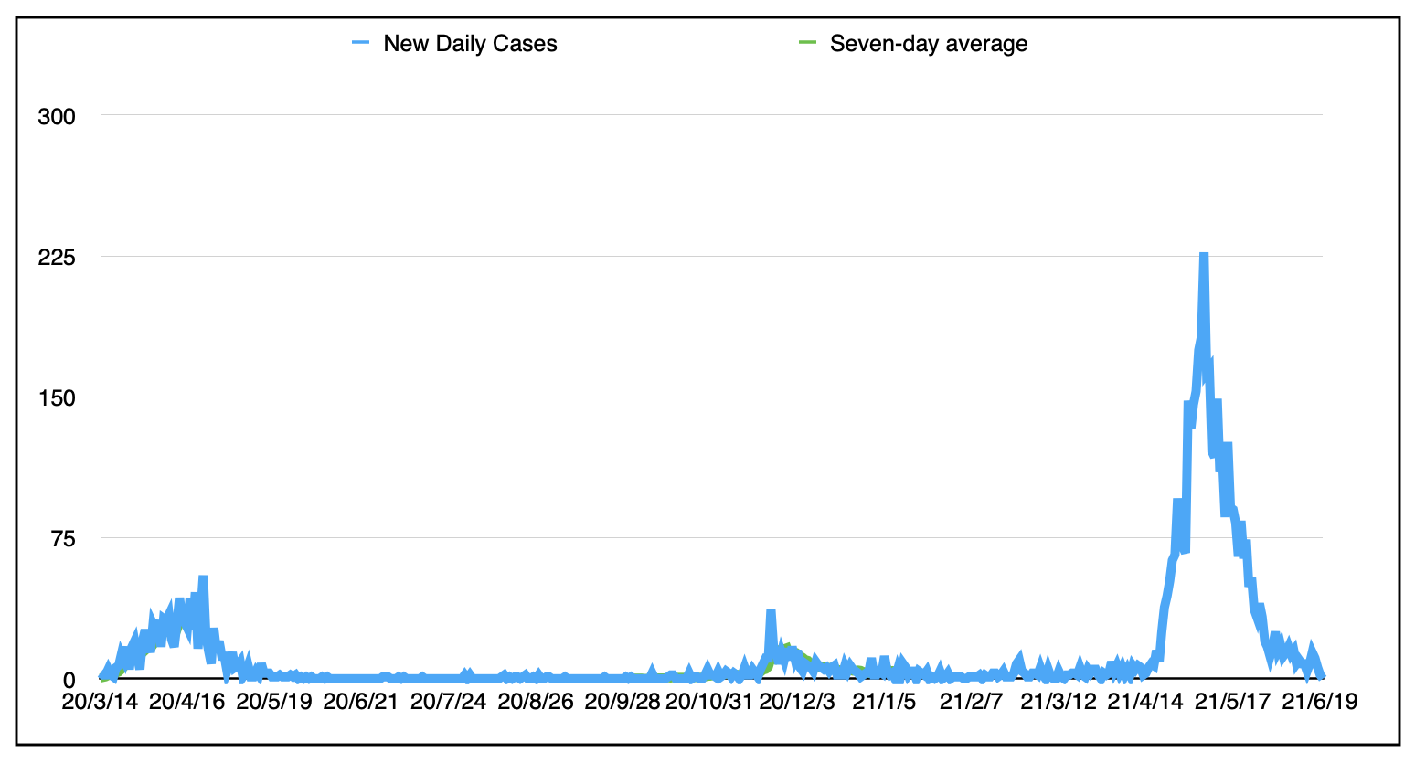 A graph of the three waves since the start of the pandemic.