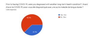 A pie chart in blue and red.