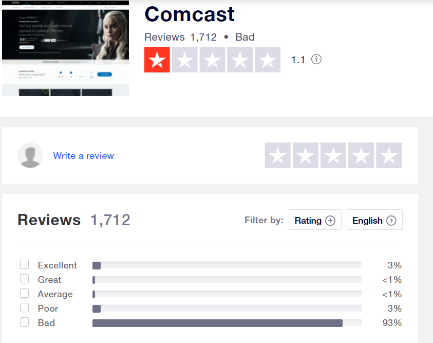 Bar graph showing customer ratings for Comcast. 83% are terrible.