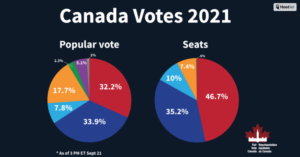 A graph comparing the percentage of popular votes won by each party in the 2021 federal election with the seat count.