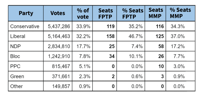 A comparison of the results under first past the post and mixed member representation.