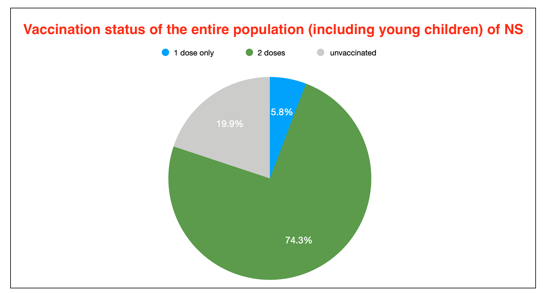 A pie chart showing vaccination levels in Nova Scotia. The green section showing two doses is nearly three quarters of the pie now.