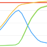 Four bright coloured lines intersecting on a graph